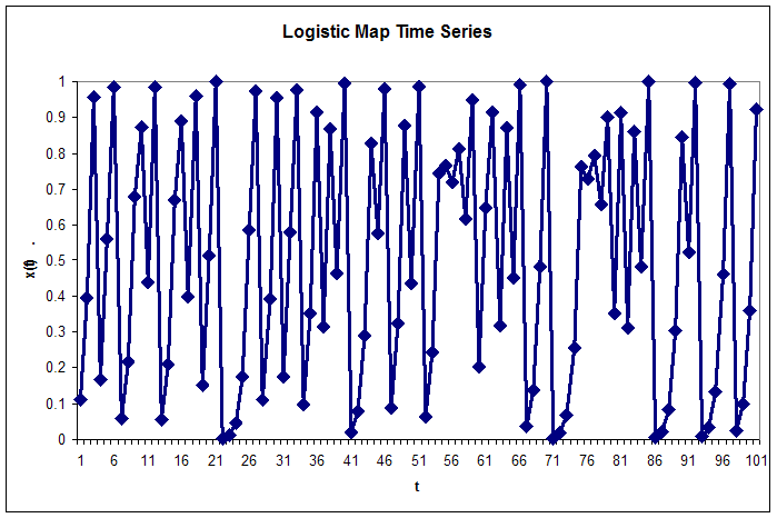 Radial basis function network - Figure 6: Logistic map time series. Repeated iteration of the logistic map generates a chaotic time series. The values lie between zero and one. Displayed here are the 100 training points used to train the examples in this