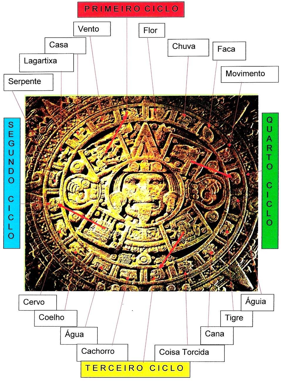 Cópia de fotografia com desenhos efetuados a partir da fotografia original da Pedra do Calendário Solar.